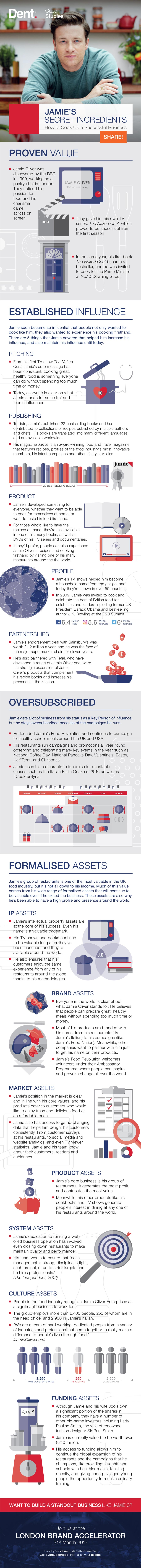 Dent | Jamie Oliver Infographic