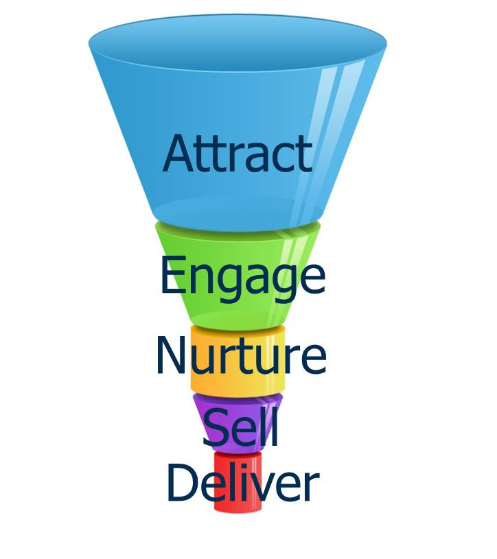The Sales Funnel – what's all the excitement about?