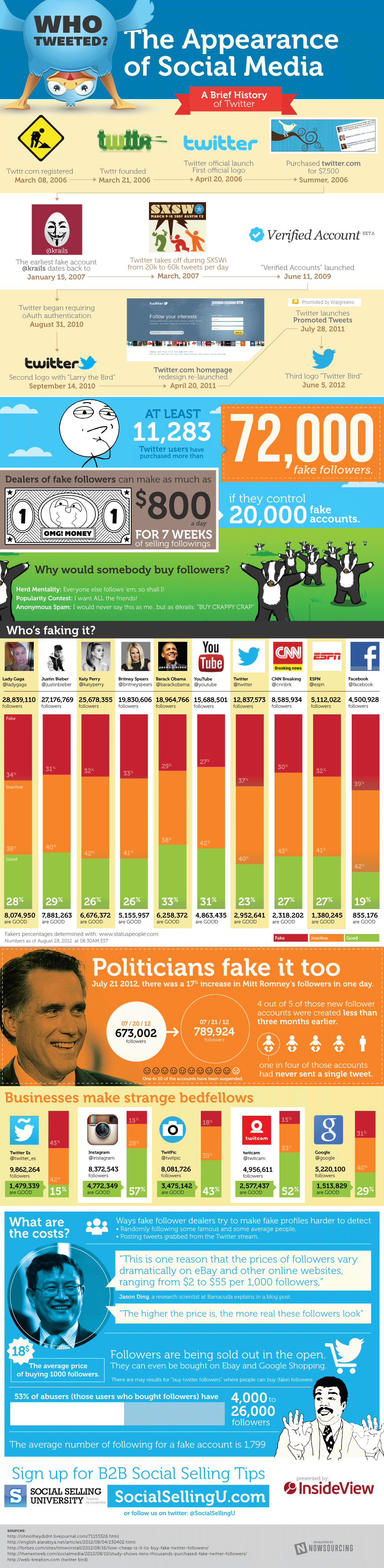 Fake Twitter Profiles