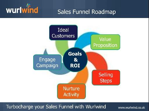 Wurlwind Sales Funnel Roadmap