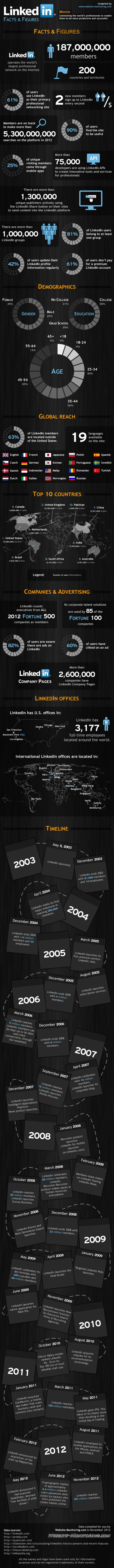 LinkedIn Facts & Figures