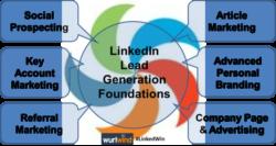 7 LinkedIn Lead Generation Strategies Wurlwind LinkedWin Image