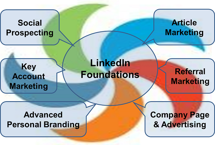 LinkedIn Lead Generation 7 Strategies Diagram Wurlwind