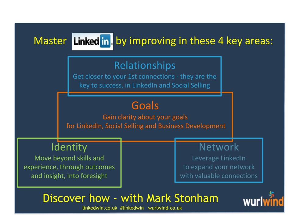 Master LinkedIn by improving these 4 areas
